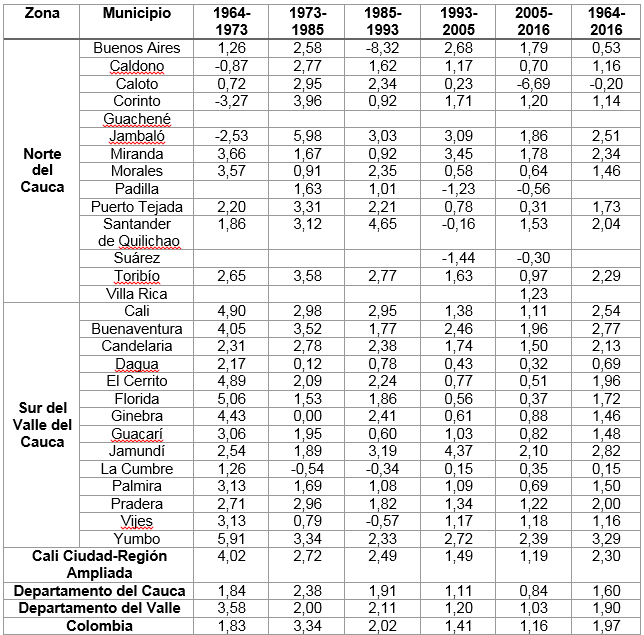 de crecimiento poblacional exponencial intercensal por municipios