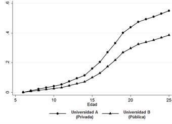 Probabilidades estimadas Efecto asociado a la universidad, manteniendo constante el resto de los predictores