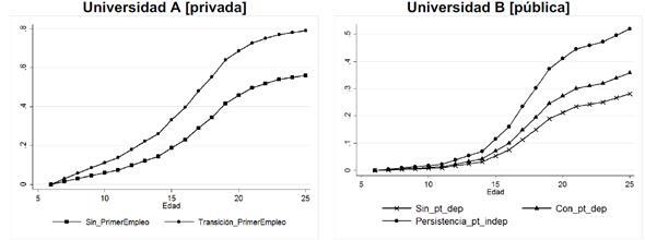 Probabilidades estimadas Efecto asociado a la experimentación de eventos transicionales: primer empleo