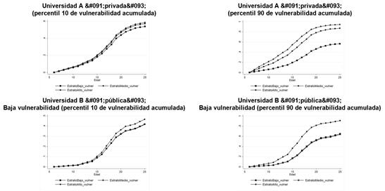 Probabilidades estimadas Efecto asociado a la acumulación de eventos de vulneración, según terciles del índice de condiciones materiales y sociales de origen (ICSO), manteniendo constante el resto de los predictores