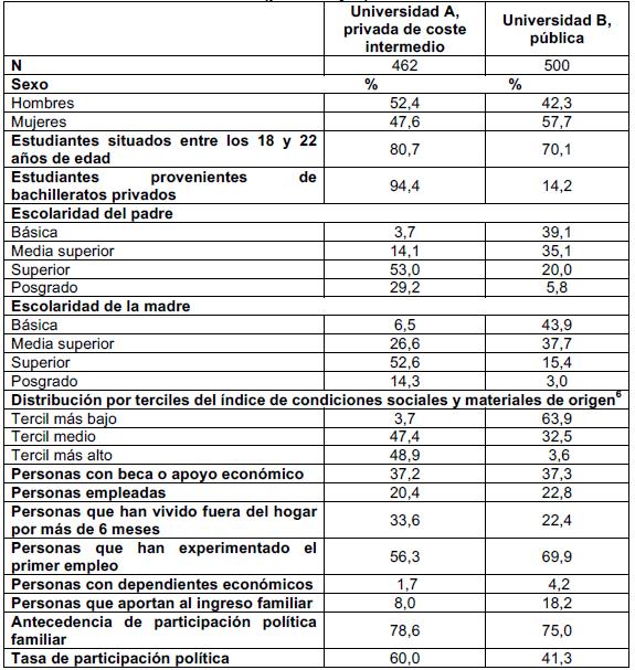 Atributos principales de la muestra recabada para estudio (porcentajes)