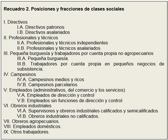 Recuadro 2