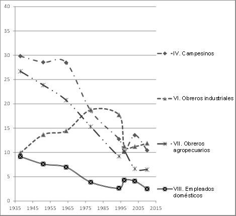 Participación porcentual de los trabajadores por posiciones de clase social que tienen disminución, 1938-2010