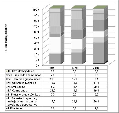Distribución de los trabajadores por posiciones de clase social 1951, 1978 y 2010