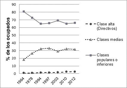Evolución de clases alta, medias y populares, 1964-2012, Colombia