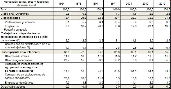 Evolución de los porcentajes de participación en los ocupados de las clases altas, medias y populares, desagregados por posiciones y fracciones de clase social 1964-2012