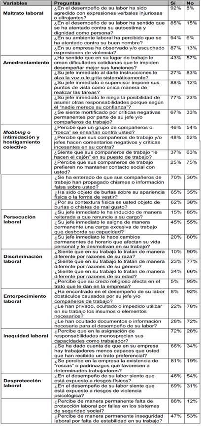 Percepción de expresiones de microviolencia en el trabajo en empresas de Cali, Colombia
