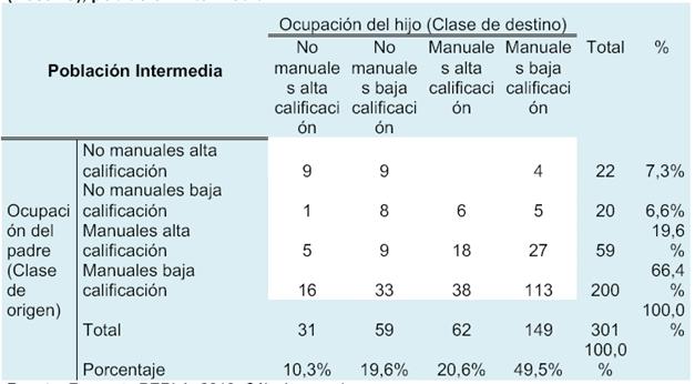 Distribución de la categoría ocupacional de los padres (Origen) e hijos (Destino), población intermedia