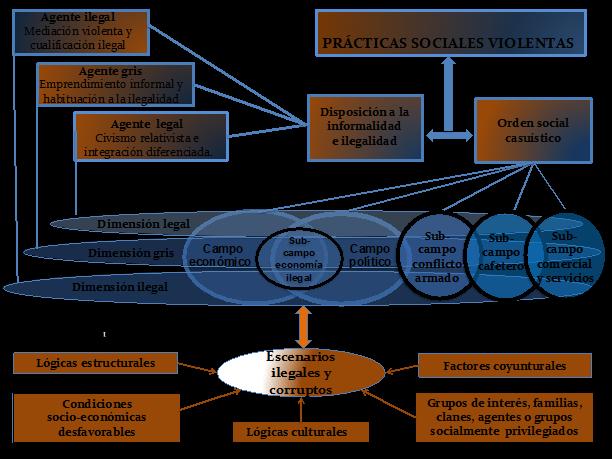 Esquema general explicativo de las prácticas sociales violentas en Risaralda