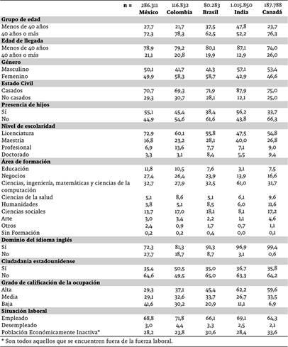 Características sociodemográficas de la muestra de migrantes calificados