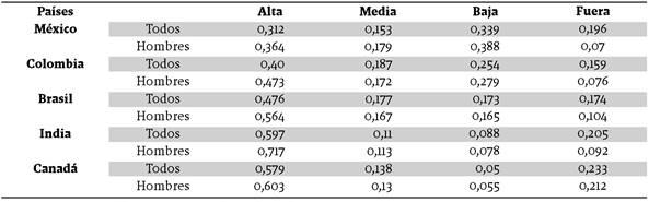 Probabilidad promedio de empleo en ocupaciones de distintos niveles de calificación: México, Colombia, Brasil, India y Canadá