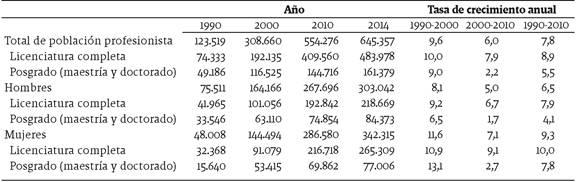 Población mexicana calificada de 20 años o más residente en Estados Unidos, por sexo según nivel educativo: 1990, 2000, 2010 y 2014