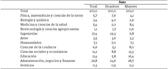 Población mexicana calificada de 20 años o más residente en Estados Unidos por sexo, según campo de formación académica, 2014