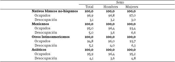 Población calificada de 20 años o más residente en Estados Unidos, por condición de actividad económica, según sexo y lugar de origen, 2014