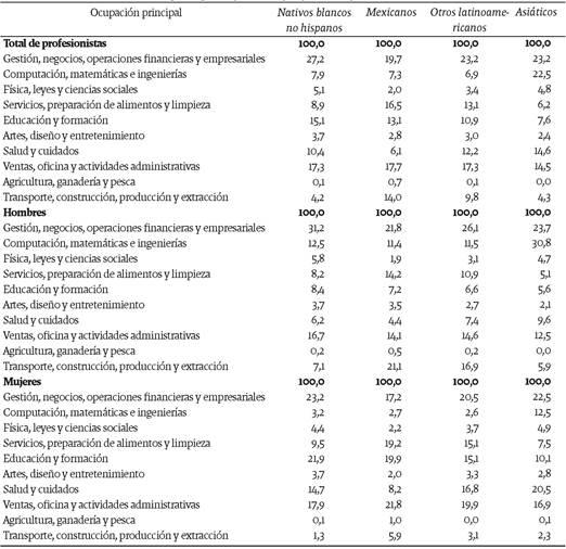 Población calificada de 20 años o más residente en Estados Unidos, por tipo de ocupación principal, según sexo y lugar de origen, 2014