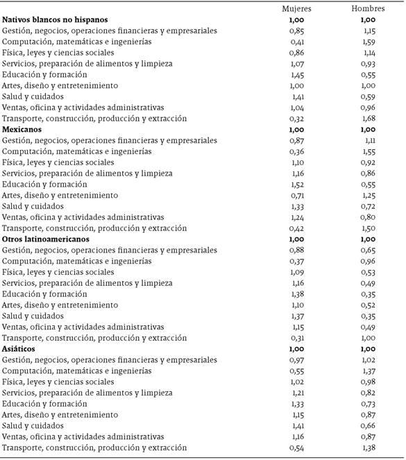 Índice de representación de la población calificada de 20 años o más residente en Estados Unidos, por tipo de ocupación, según sexo y lugar de origen, 2014