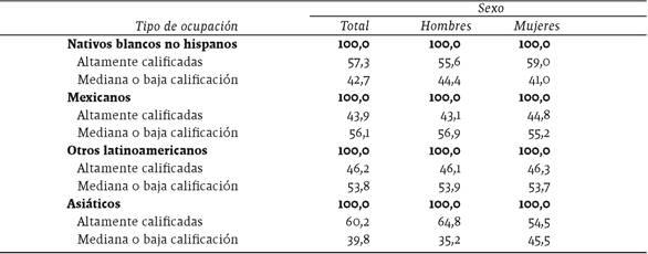 Población calificada de 20 años o más residente en Estados Unidos, por nivel de calificación de la ocupación, según sexo y lugar de origen, 2014
