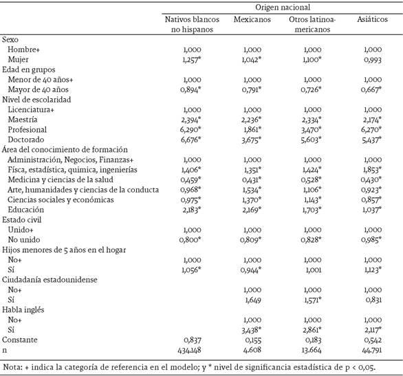 Factores asociados a la probabilidad de inserción en una ocupación altamente calificada, por lugar de origen (resultados del modelo de regresión logística), 2014