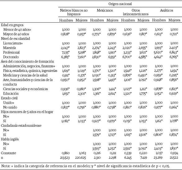 Factores asociados a la probabilidad de inserción en una ocupación altamente calificada por sexo y lugar de origen (resultados del modelo de regresión logística), 2014