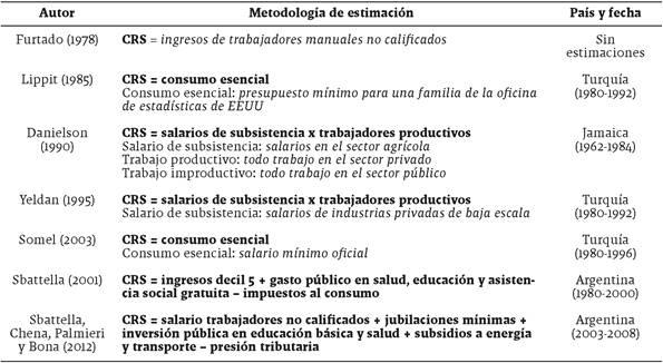 Síntesis de las alternativas metodológicas para calcular el costo de reproducción social
