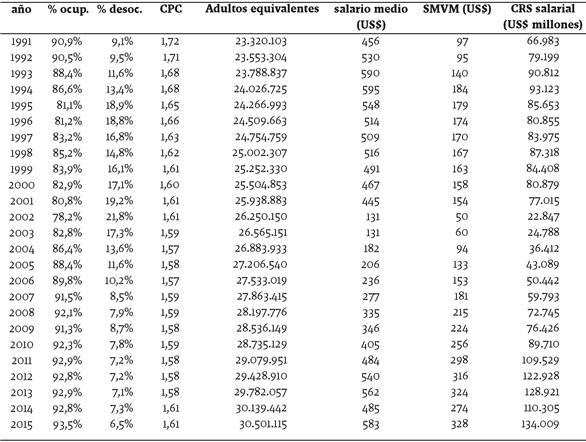 Evolución del costo de reproducción social salarial y sus componentes en Argentina. Dólares constantes de 1991. Años 1991-2015
