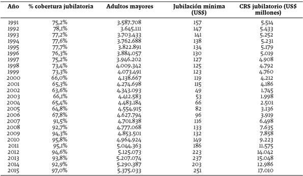 Evolución del costo de reproducción social jubilatorio. Dólares constantes de 1991 en Argentina