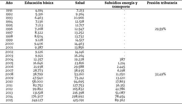 Evolución del gasto público consolidado en educación básica, salud pública y subsidios al transporte terrestre y los usuarios residenciales de energía en Argentina, 1991-2015. Millones de dólares constantes de 1991. Presión tributaria decil 5