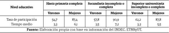 Tasa de participación y tiempo promedio del trabajo doméstico no remunerado según sexo y nivel de escolaridad. Total urbano nacional
