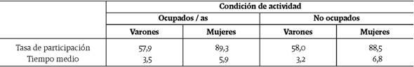 Tasa de participación y tiempo promedio del trabajo doméstico no remunerado según sexo y condición de actividad. Total urbano nacional
