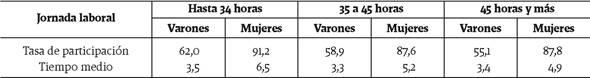 Tasa de participación y tiempo promedio del trabajo doméstico no remunerado según sexo y horas de trabajo remunerado. Total urbano nacional