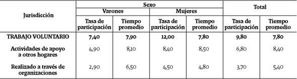 Tasa de participación y tiempo promedio del trabajo voluntario según sexo. Total urbano nacional