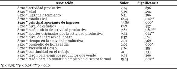 Prueba Chi cuadrado para asociaciones entre sexo del emprendedor y características socio-demográficas y de la actividad productiva seleccionadas