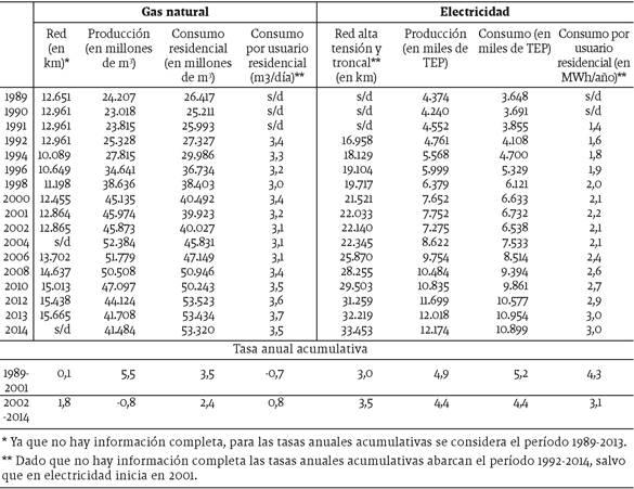 Evolución de la red de gasoductos, de la red de alta tensión y troncal de electricidad, de la producción y consumo de electricidad y gas natural y del consumo por usuario residencial de Argentina, 1989-2014 (en km, miles de TEP, millones de m3, m3/día, MWh/año y %)