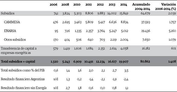 Evolución de los subsidios energéticos, las transferencias de capital a empresas energéticas, resultado financiero del país y porcentaje de subsidios sobre PIB, en millones de dólares y % (2006-2014)