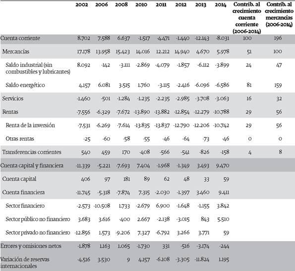Balance de pagos por componente y contribución al crecimiento de los principales componentes de la cuenta corriente y mercancías, 2002-2014 (en millones de dólares y porcentajes)