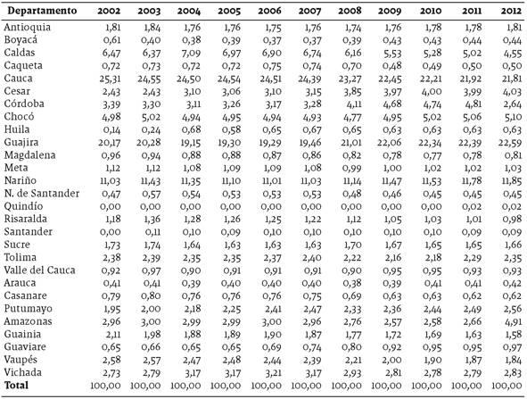 Participación de los resguardos indígenas en los ingresos corrientes de la Nación (2002-2012)