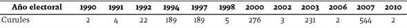 Curules obtenidas por candidatos de organizaciones indígenas (1990-2010)